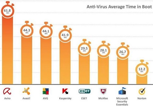 How to manage and track Antivirus and PC performance(boot time)